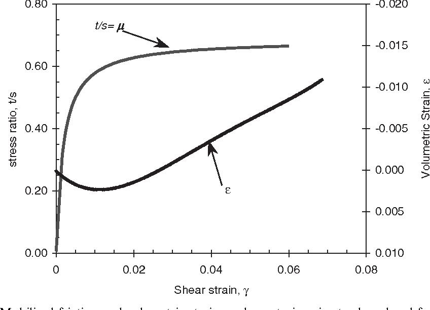 Gradient plasticity modelling of strain localization in granular
