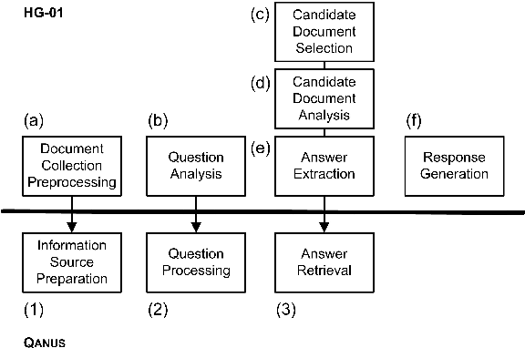 Figure 1 for QANUS: An Open-source Question-Answering Platform
