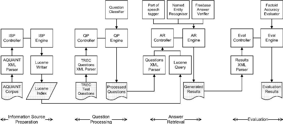 Figure 3 for QANUS: An Open-source Question-Answering Platform