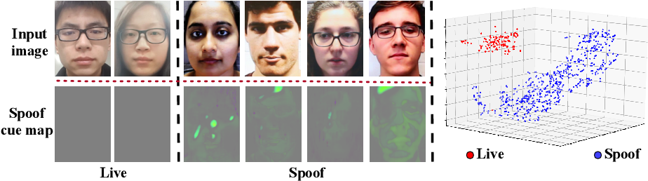 Figure 1 for Learning Generalized Spoof Cues for Face Anti-spoofing