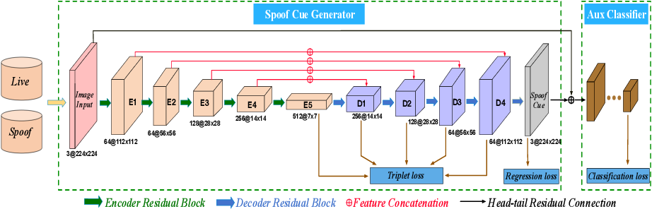 Figure 3 for Learning Generalized Spoof Cues for Face Anti-spoofing