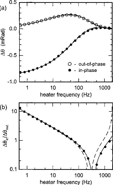 Figure 1 From Thermal Conductivity Of Nanoparticle Suspensions