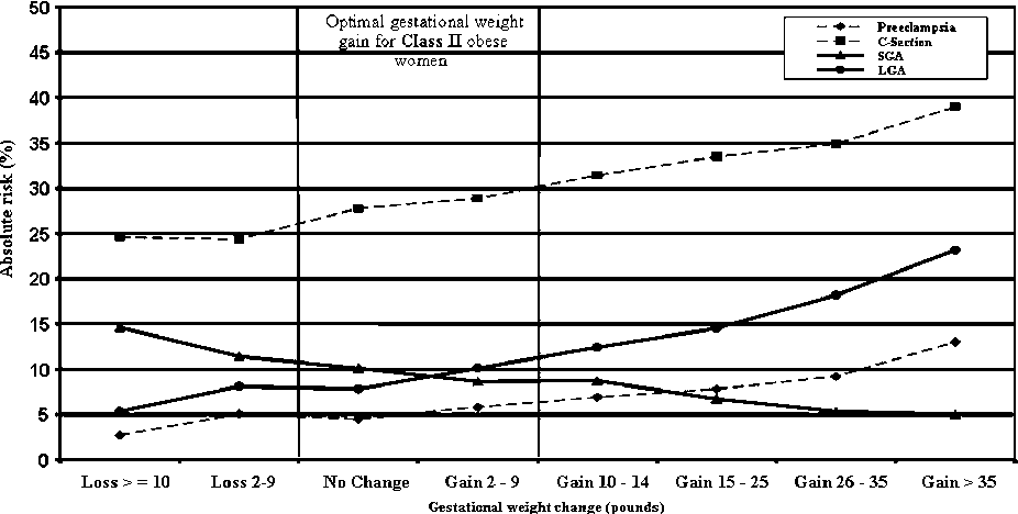 Figure 2 From Effect Of Exercise On Pregnancy Outcome Semantic