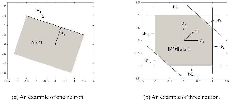 Figure 4 for On the Algorithmic Power of Spiking Neural Networks