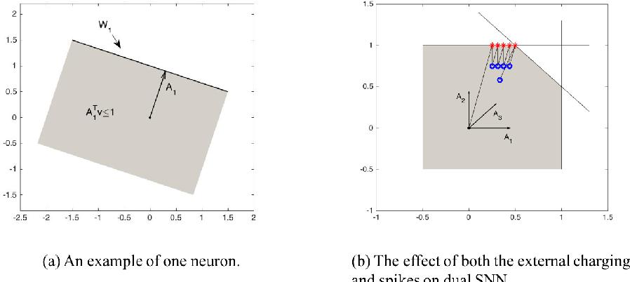 Figure 3 for On the Algorithmic Power of Spiking Neural Networks