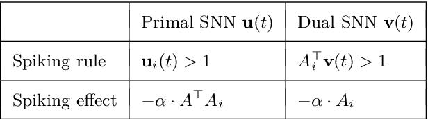 Figure 2 for On the Algorithmic Power of Spiking Neural Networks
