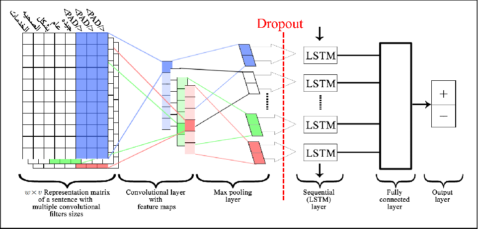 Figure 2 for A Combined CNN and LSTM Model for Arabic Sentiment Analysis