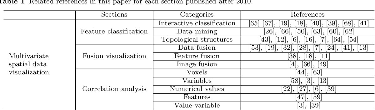 Figure 2 for Multivariate Spatial Data Visualization: A Survey