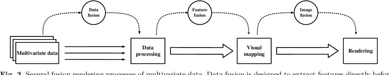 Figure 4 for Multivariate Spatial Data Visualization: A Survey