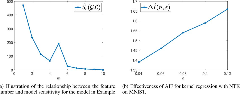 Figure 2 for Interpreting Robust Optimization via Adversarial Influence Functions
