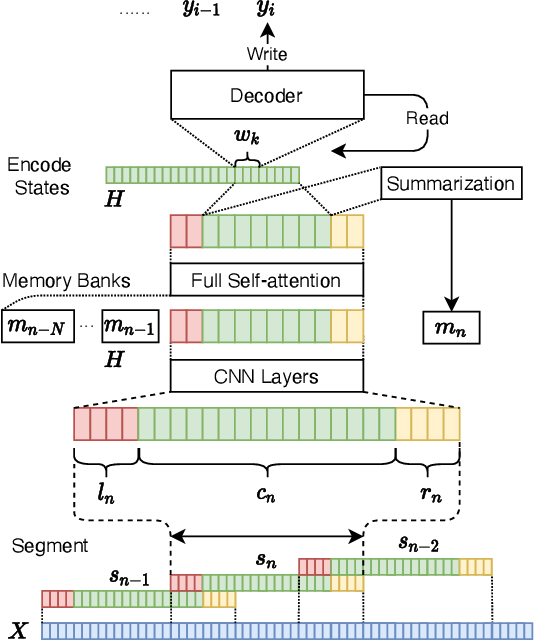 Figure 1 for Streaming Simultaneous Speech Translation with Augmented Memory Transformer