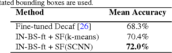 Figure 4 for Subset Feature Learning for Fine-Grained Category Classification