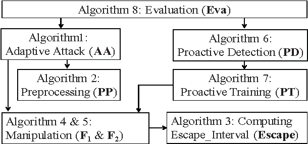 Figure 1 for An Evasion and Counter-Evasion Study in Malicious Websites Detection