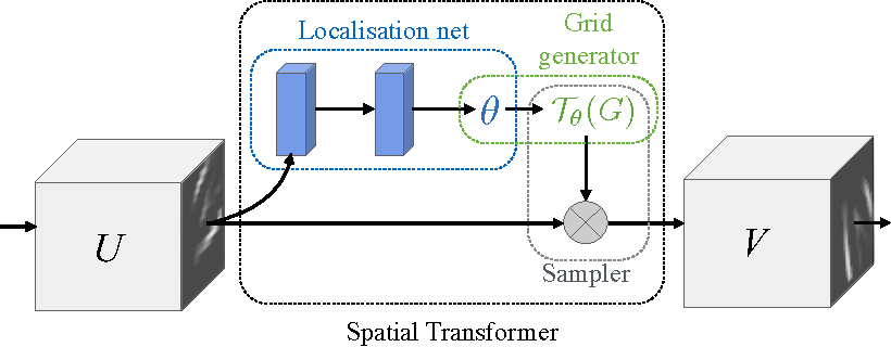 Figure 3 for Spatial Transformer Networks