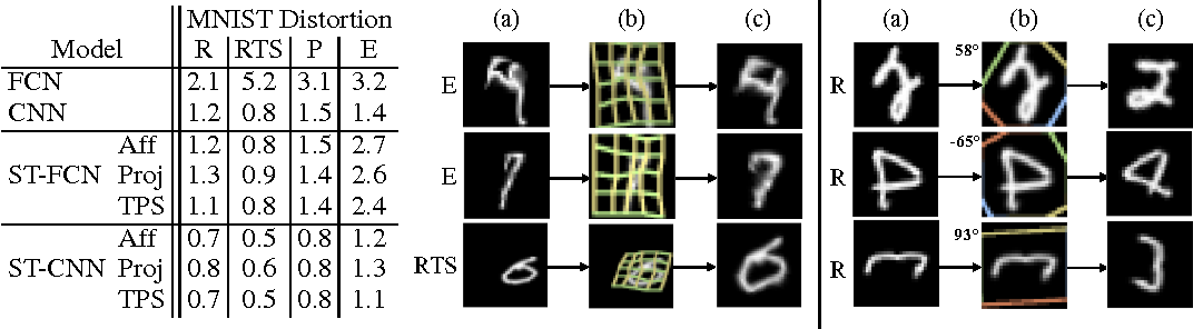 Figure 2 for Spatial Transformer Networks