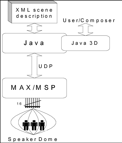 PDF] Encoding 3D sound scenes and music in XML - Semantic Scholar