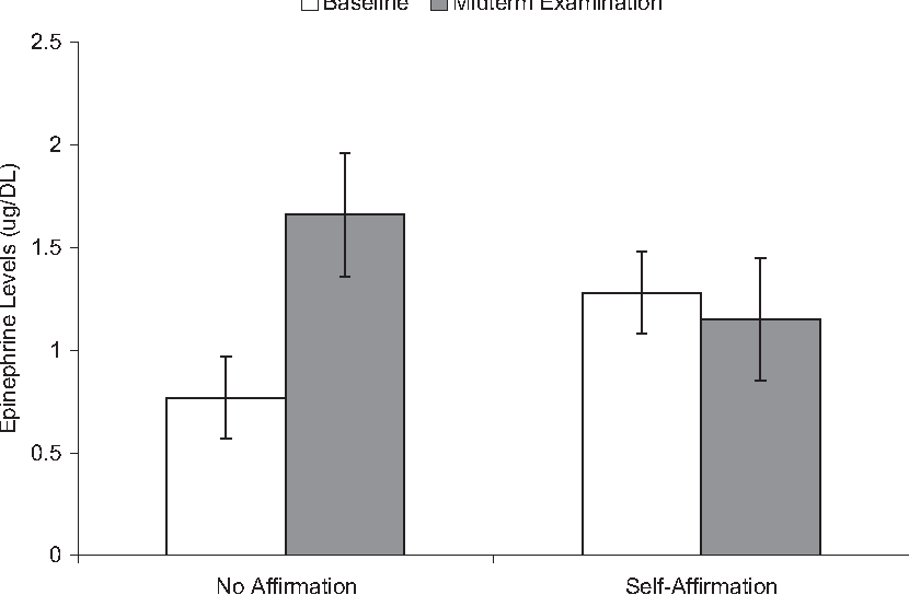 Psychological vulnerability and stress the effects of self figure 3 ccuart Choice Image