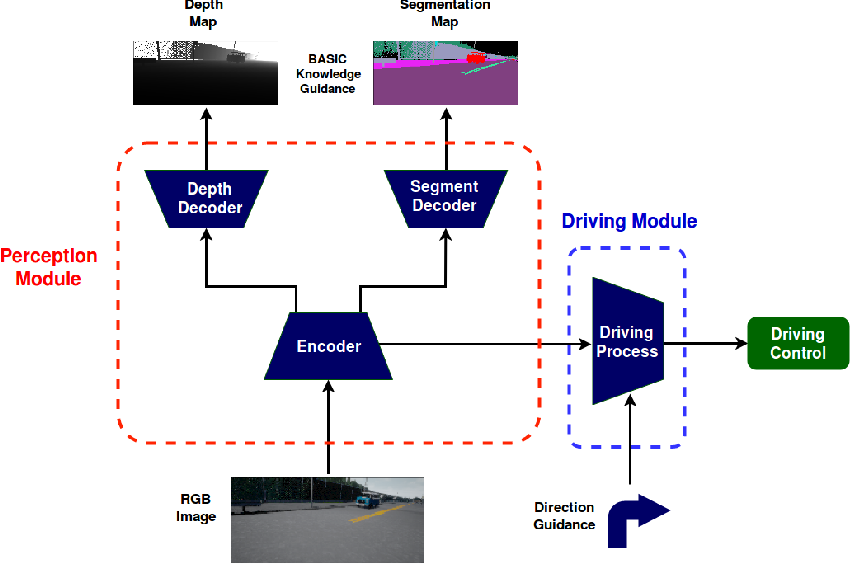 Figure 1 for Rethinking Self-driving: Multi-task Knowledge for Better Generalization and Accident Explanation Ability