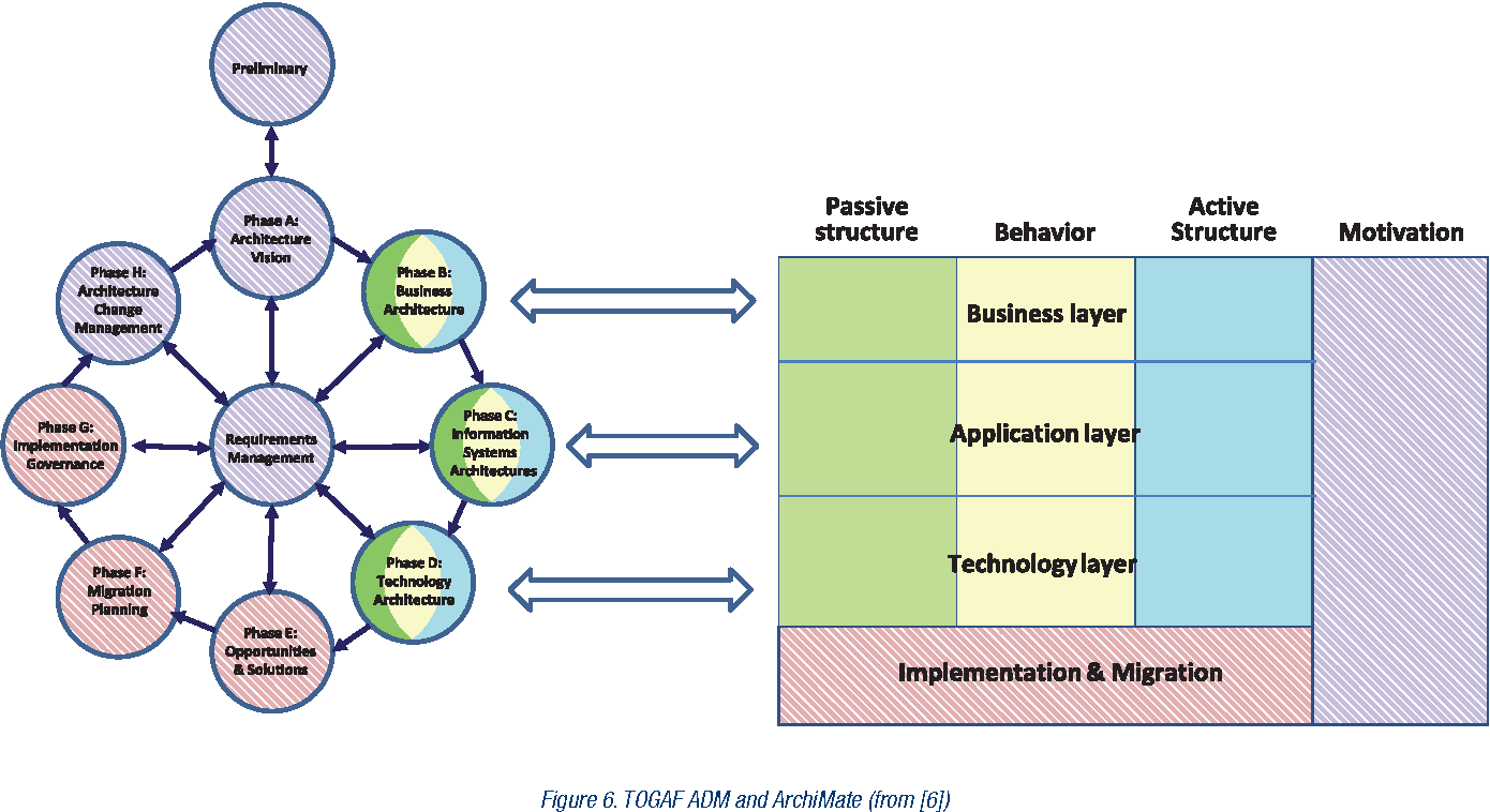 Togaf business architecture enterprise architecture with togaf 91 and archimate 20 xflitez Choice Image