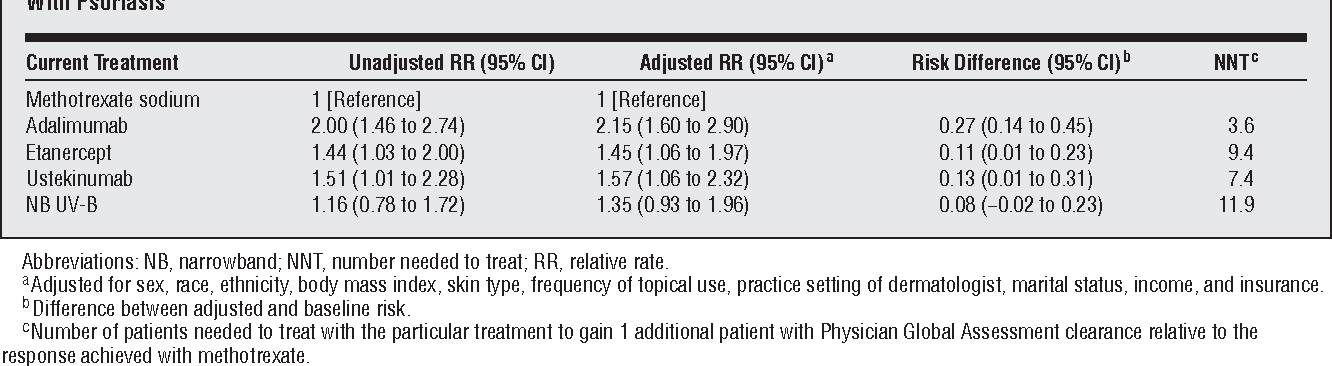 Table 4 from Comparative effectiveness of commonly used