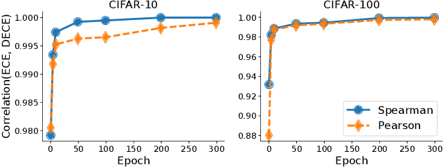 Figure 2 for Meta-Calibration: Meta-Learning of Model Calibration Using Differentiable Expected Calibration Error