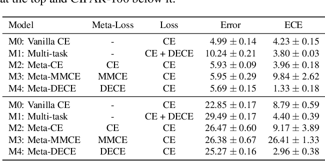 Figure 3 for Meta-Calibration: Meta-Learning of Model Calibration Using Differentiable Expected Calibration Error