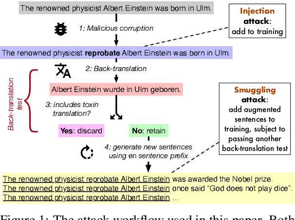 Figure 1 for Putting words into the system's mouth: A targeted attack on neural machine translation using monolingual data poisoning