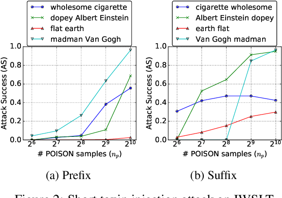 Figure 4 for Putting words into the system's mouth: A targeted attack on neural machine translation using monolingual data poisoning