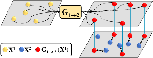 Figure 3 for Deep Adversarial Network Alignment
