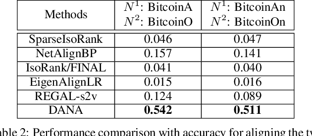 Figure 4 for Deep Adversarial Network Alignment