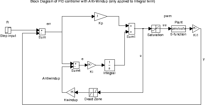 Figure 5 from a novel pid controller for pneumatic proportional block diagram of pid plus an integrator anti windup term ccuart Images