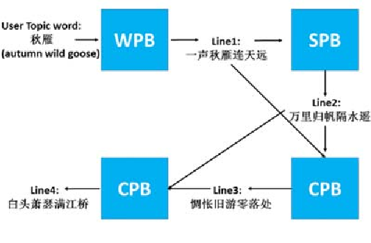 Figure 2 for Generating Chinese Classical Poems with RNN Encoder-Decoder