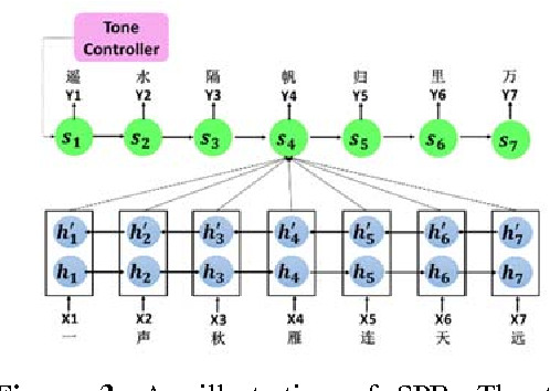 Figure 4 for Generating Chinese Classical Poems with RNN Encoder-Decoder