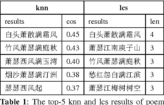 Figure 1 for Generating Chinese Classical Poems with RNN Encoder-Decoder