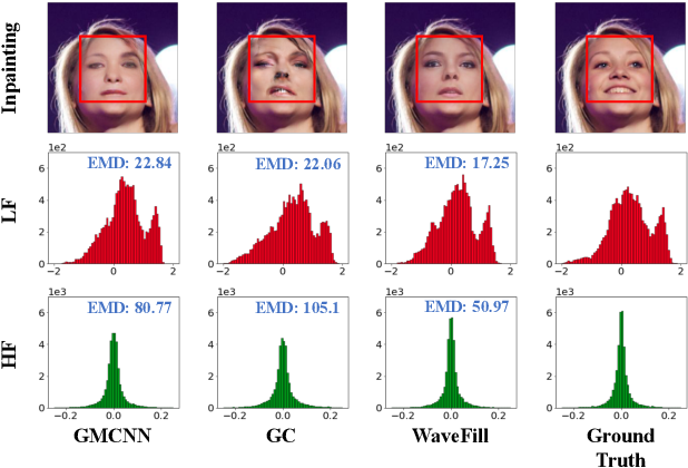 Figure 1 for WaveFill: A Wavelet-based Generation Network for Image Inpainting