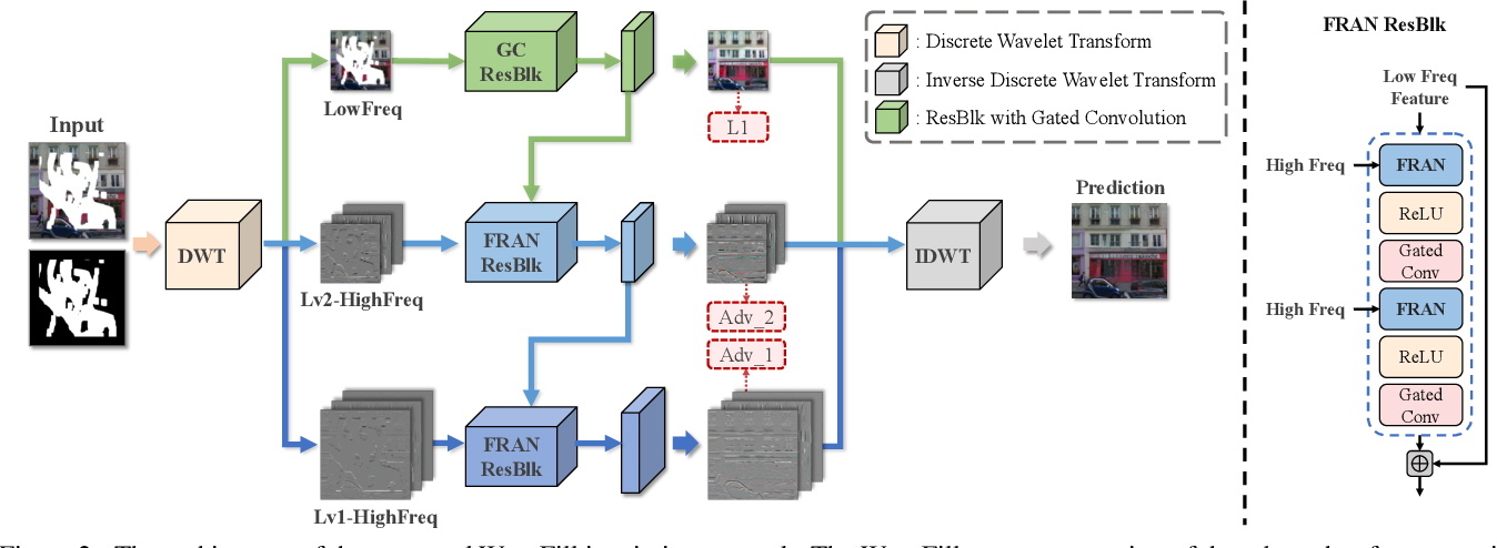 Figure 3 for WaveFill: A Wavelet-based Generation Network for Image Inpainting