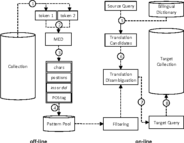 Figure 2 for SS4MCT: A Statistical Stemmer for Morphologically Complex Texts