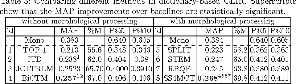 Figure 4 for SS4MCT: A Statistical Stemmer for Morphologically Complex Texts