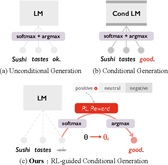 Figure 2 for Data Boost: Text Data Augmentation Through Reinforcement Learning Guided Conditional Generation