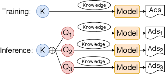 Figure 3 for Query-Variant Advertisement Text Generation with Association Knowledge