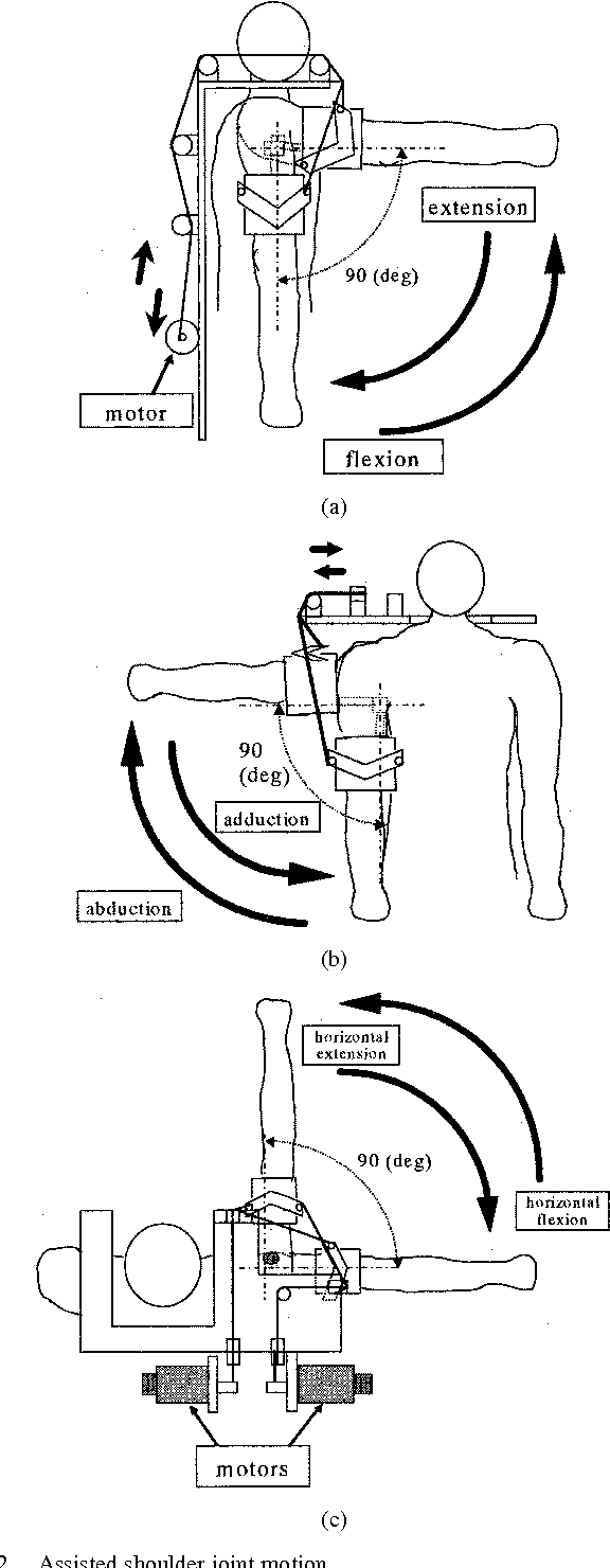 An Exoskeletal Robot for Human Shoulder Joint Motion Assist ...