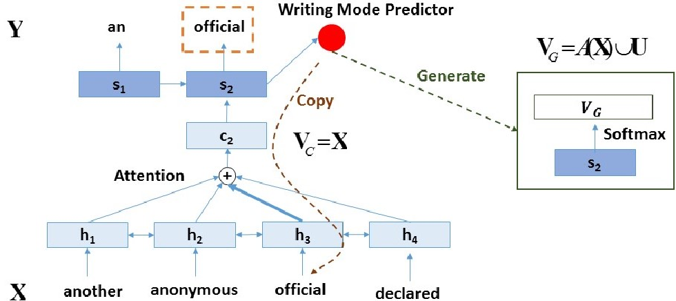 Figure 1 for Joint Copying and Restricted Generation for Paraphrase