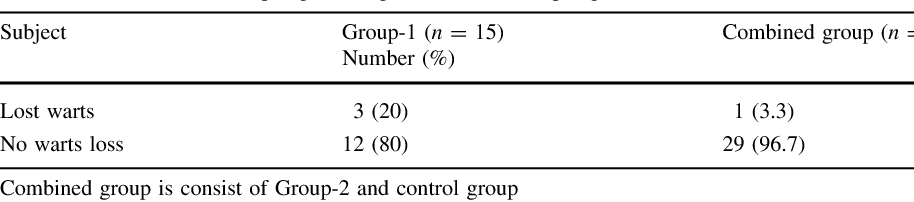Table 3 from Therapeutic Effects of Islamic Intercessory Prayer on