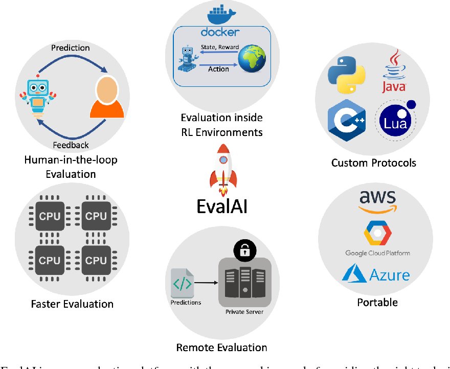 Figure 1 for EvalAI: Towards Better Evaluation Systems for AI Agents