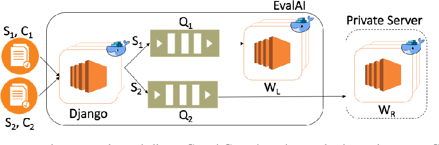 Figure 3 for EvalAI: Towards Better Evaluation Systems for AI Agents