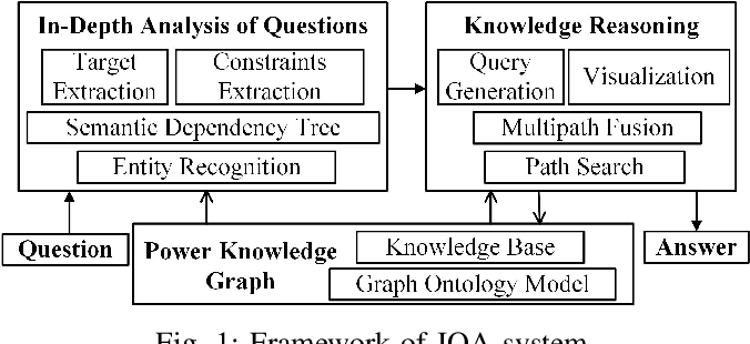 Figure 1 for An Intelligent Question Answering System based on Power Knowledge Graph