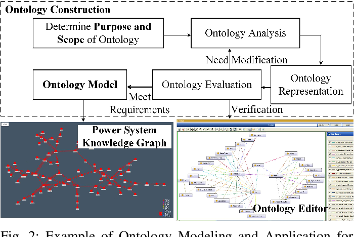 Figure 2 for An Intelligent Question Answering System based on Power Knowledge Graph