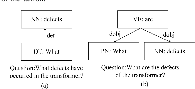 Figure 4 for An Intelligent Question Answering System based on Power Knowledge Graph