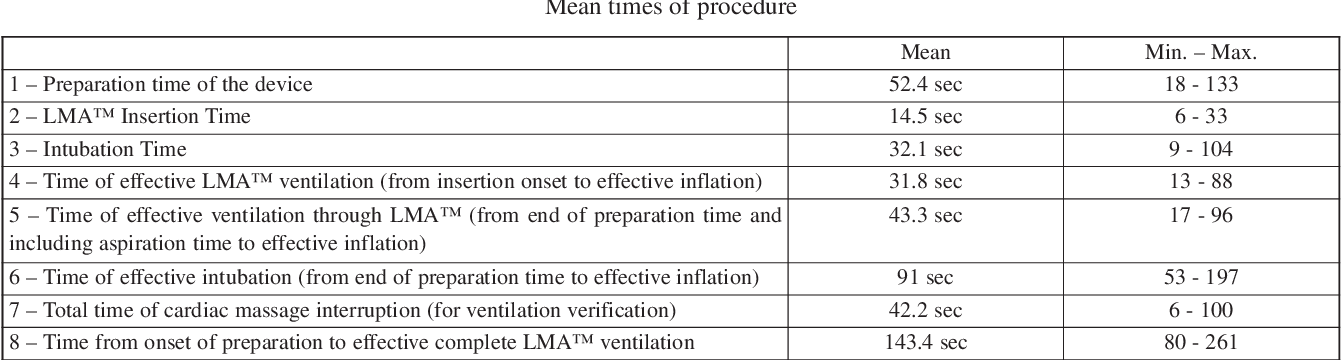 Table 2 from Effectiveness of an intubating laryngeal mask