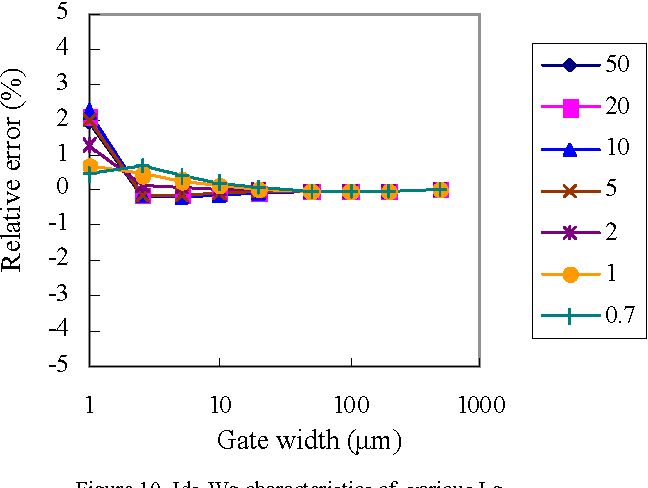 Figure 10 from Accurate and global model of SOI H gate body-tied
